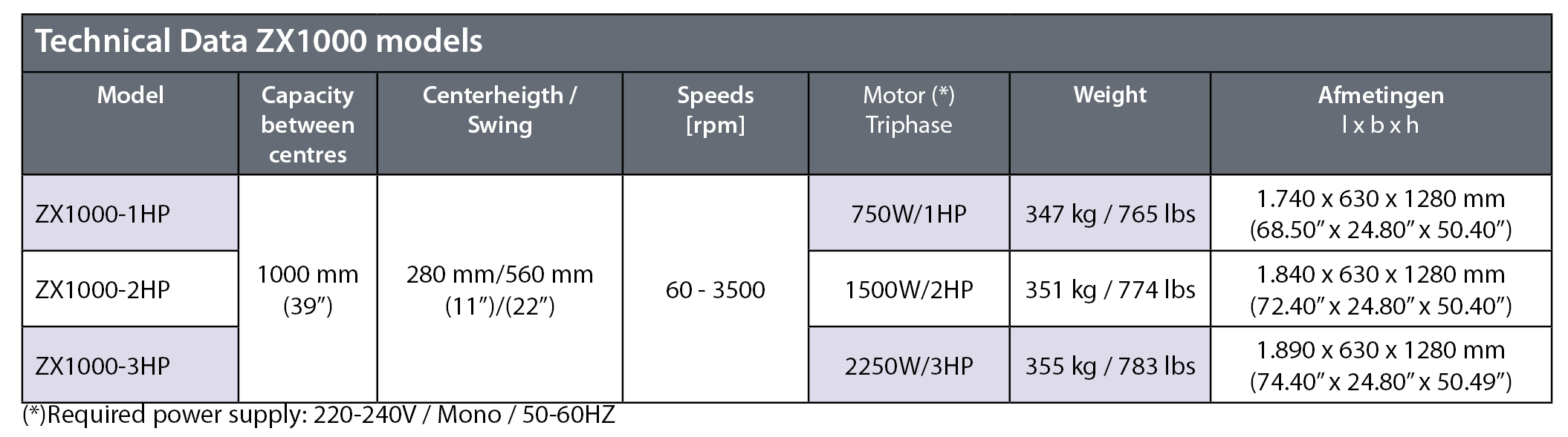 Technical data ZX1000 models