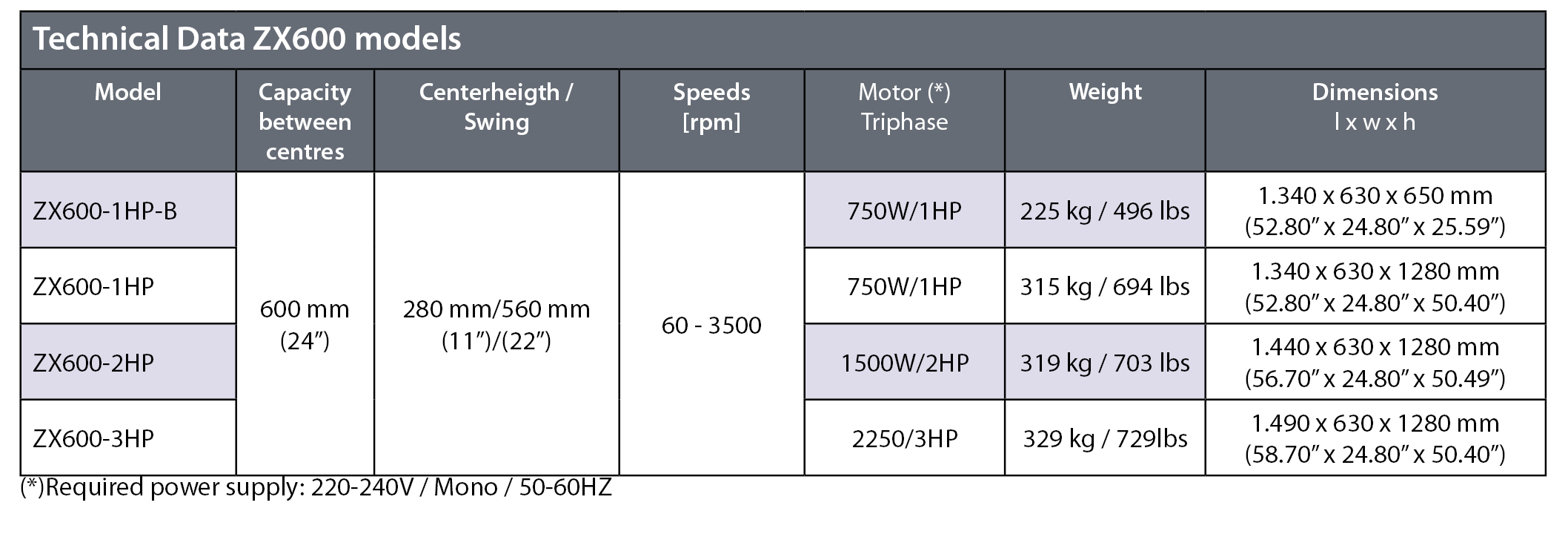 Technical data ZX600 models